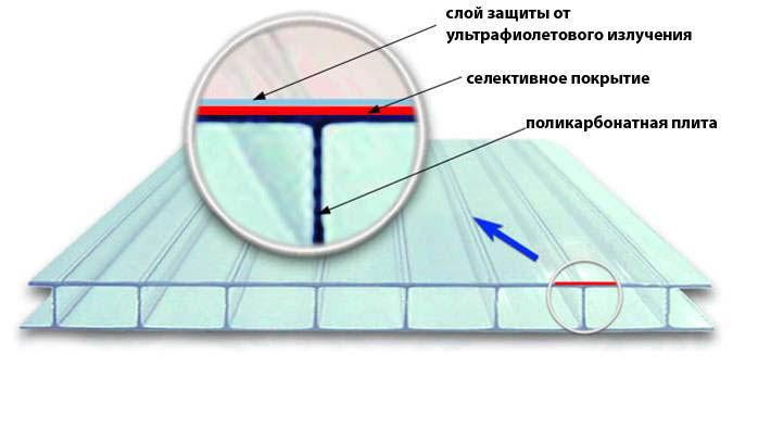 Схема листового поликарбоната
