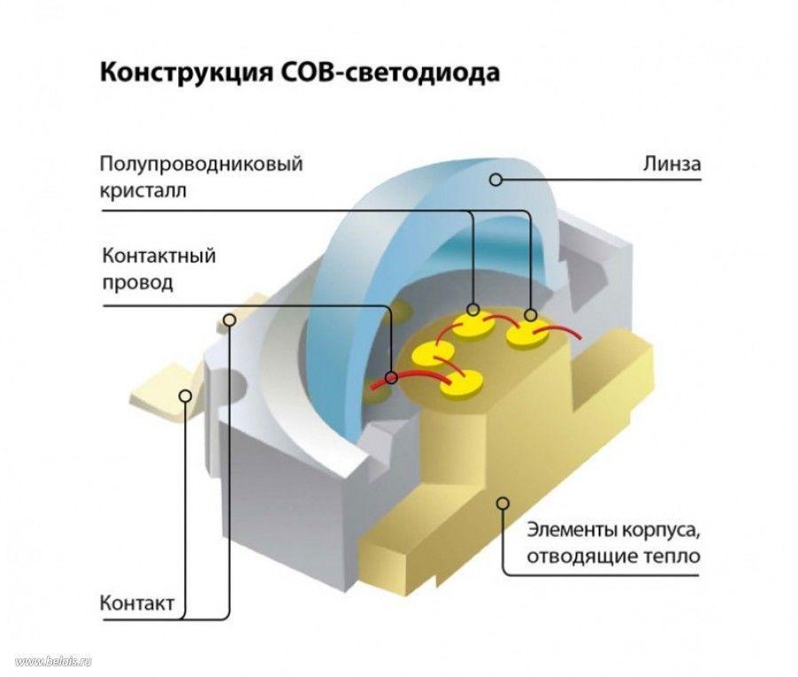 Светодиодный прожектор 30Вт LED купить в Москве