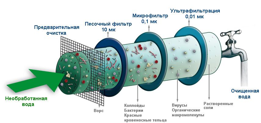 Методы и аппараты очистки бытовых сточных вод