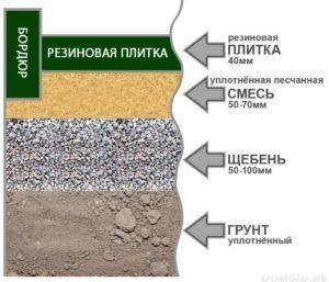 Особенности укладки плитки из резины