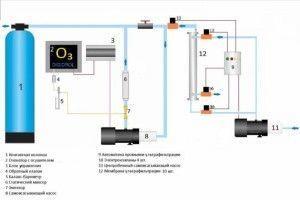 Озонаторы очистка воды для бассейнов
