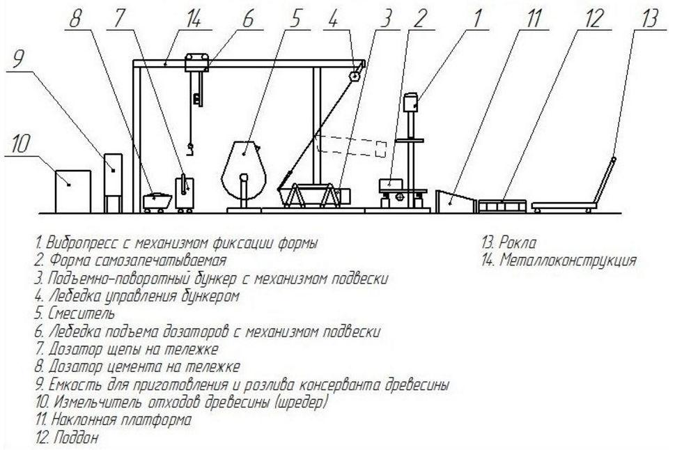 Схема линии производства арболитовых блоков