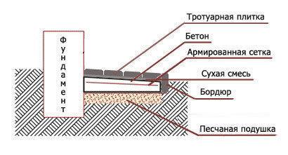 Укладка тротуарной плитки своими руками отмостка