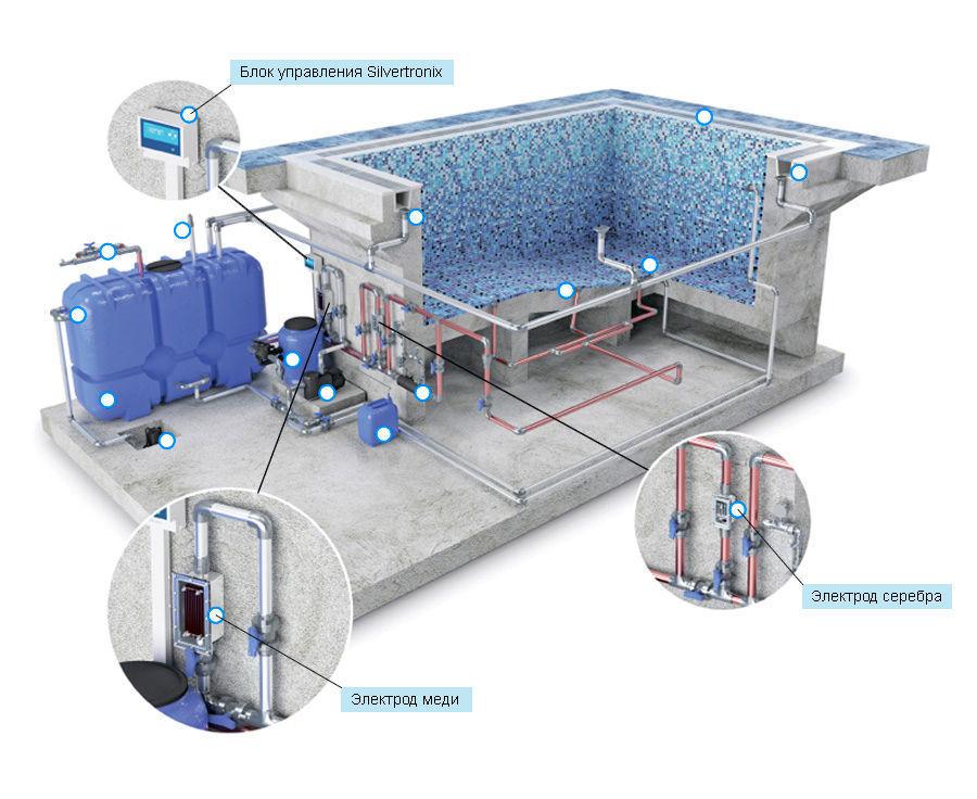Схема установки для очистки воды ионами серебра