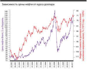 Анатомия цены на нефть