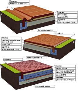 Монтаж на щебневое основание происходит намного проще чем для обычной плитки