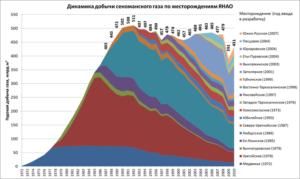 залежи Сеноманского газа