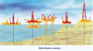 Особенность подводной добычи газа