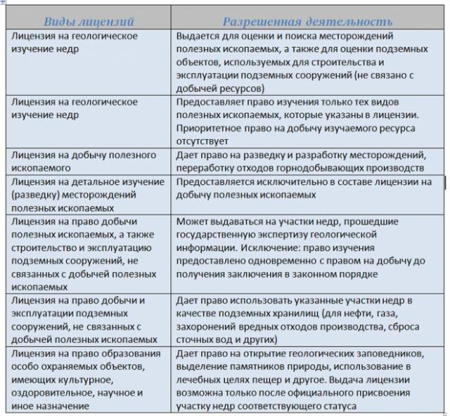 Полезные ископаемые как объекты налогообложения НДПИ условно подразделяются на 3 группы