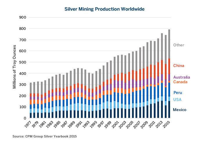 Производство серебра наращивается в Китае и Перу
