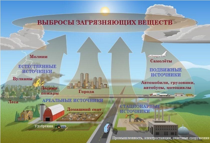 Промышленность и транспорт основные источники загрязнения атмосферы