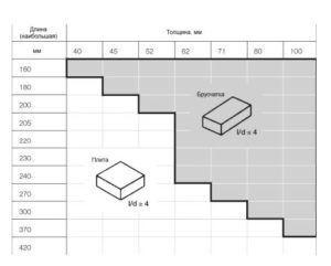 Разница наглядно приведена в таблице размеров