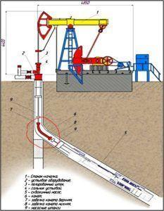 Схема добычи нефти