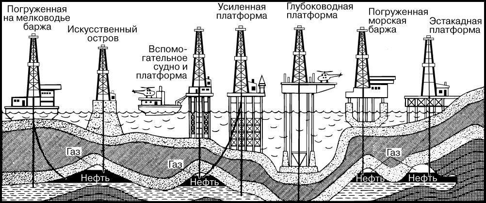 Схема фонтанной добычи нефти из под воды