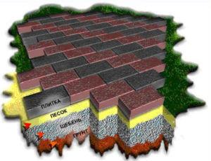 Схема укладки плитки на песчаную поверхность