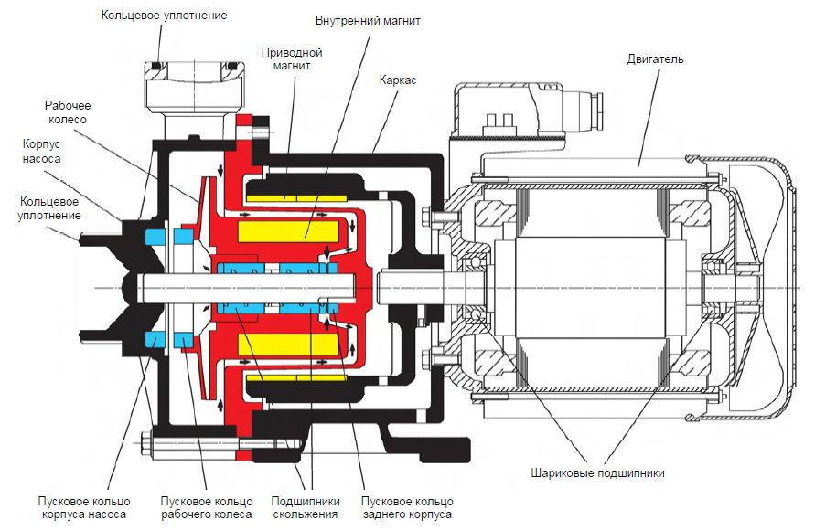 Центробежные насосы тип RM с приводом от магнитной муфты не имеют уплотнения вала, а используют постоянный магнит для передачи вращательного движения