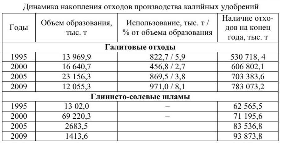 Таблица образования галитовых отходов при добывании каменной соли