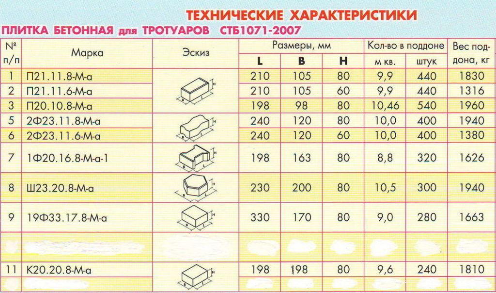 Таблица определения марки смеси для каждого типа плитки