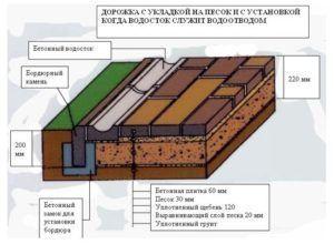 Укладка плитки с водостоком