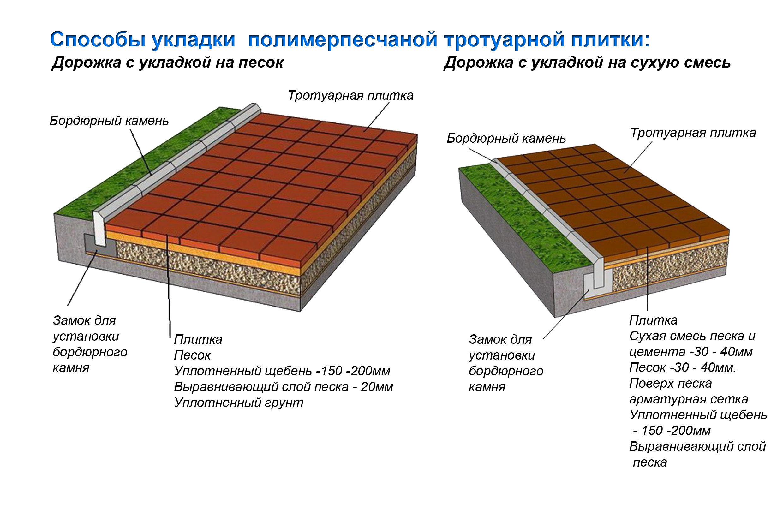Инструкция укладка тротуарной плитки своими руками