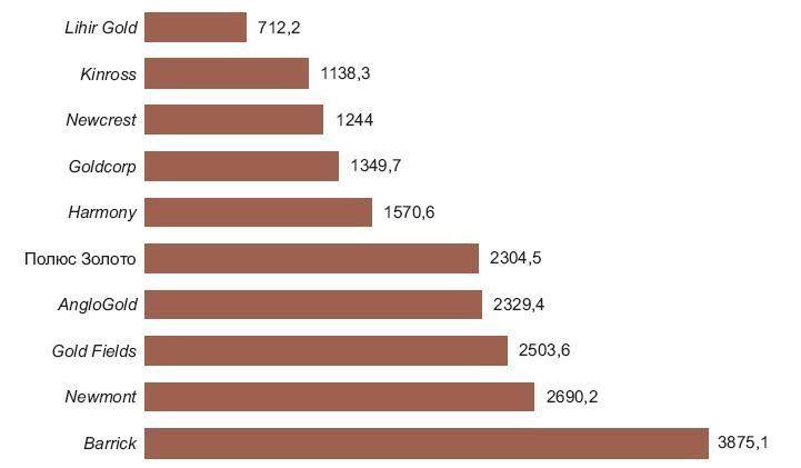 Запасы золота крупнейших золотодобывающих компаний мира