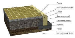 План действий работ по укладке плитки