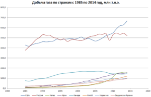 Грфик добычи газа по странам
