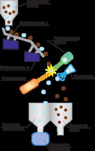 Рентгенолюминесцентная сепарация