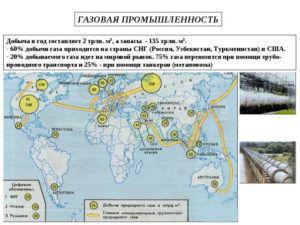 схема туркменистан добыча газа