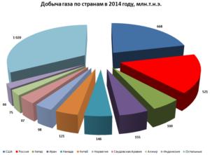статистика добычи газа по странам