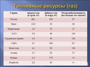 таблица добычи газа