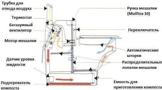 Биотуалет Mulltoa 10 (автоматический)