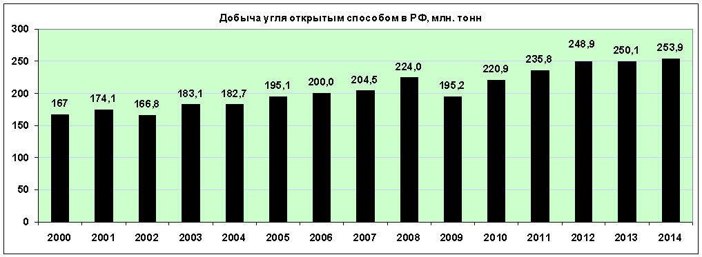 Добыча угля открытым способом в РФ