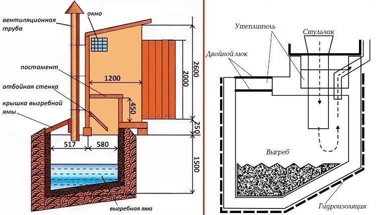 Конструкция дачного туалета с выгребной ямой и вытяжкой