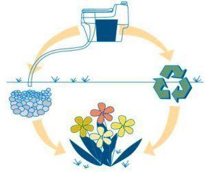 Основное преимущество торфяного биотуалета - экологичность