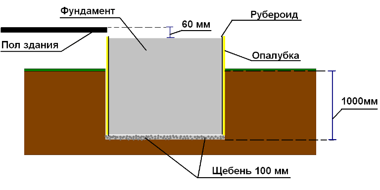 Правильная закладка фундамента под туалет