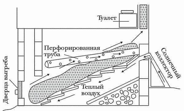 Принцип работы компостирующего биотуалета