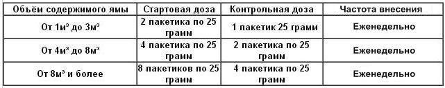 Расчёт дозировки Септифос Вигор