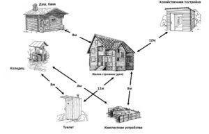 Расположение построек на участке в соответствии с санитарными нормами