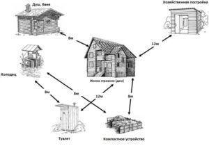 Рекомендуемое расстояние между строениями на даче