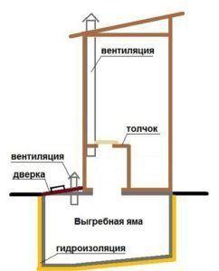 Схема дачного туалета с вентиляцией