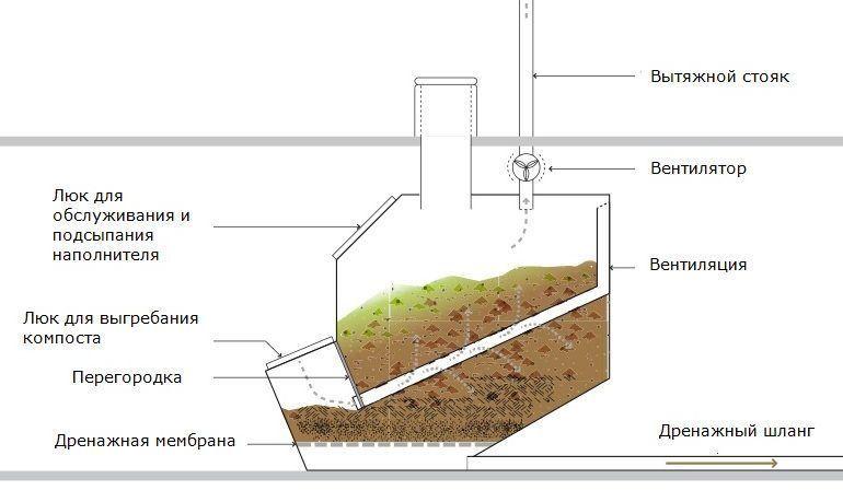 Схема для постройки торфяного (компостного) биотуалета