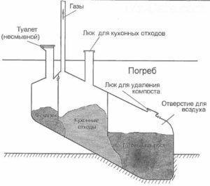 Схема компостной канализации для туалета и кухни