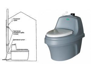Схема установки дачного биотуалета