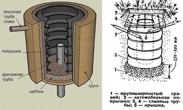 Схематическое устройство выгребной ямы из старых покрышек