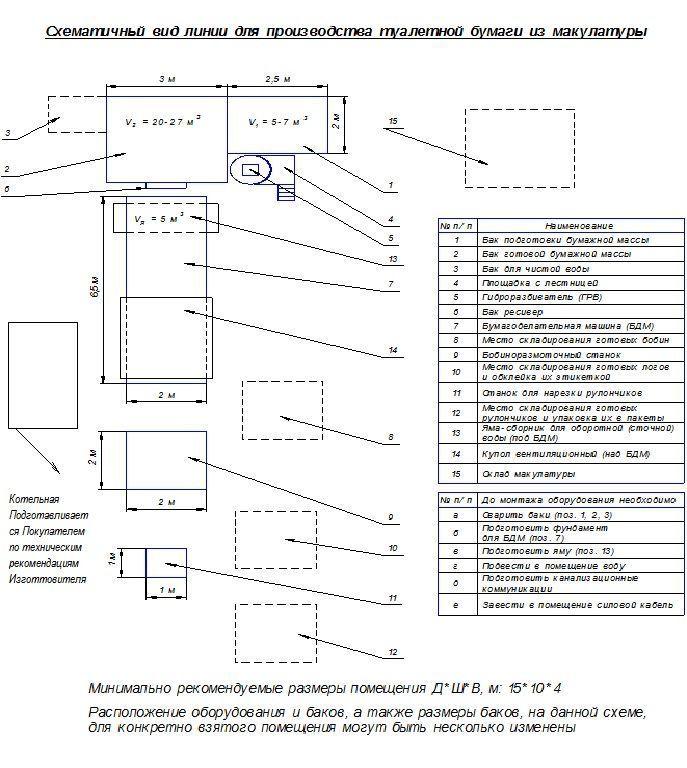 Макулатура технические характеристики где сдать макулатуру в энгельсе