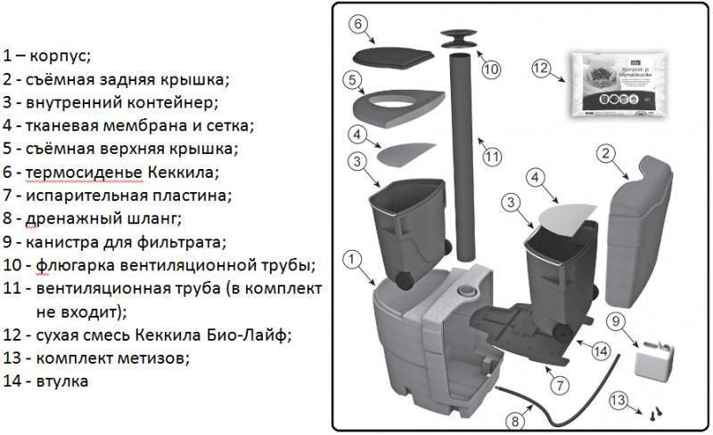 Строение биотуалета (торфяного)