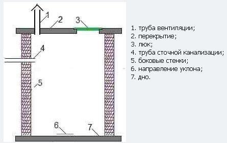 Труба вентиляции – обязательный элемент выгребной ямы-накопителя
