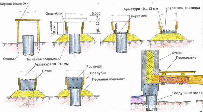 Устройство опалубки для столбов фундамента
