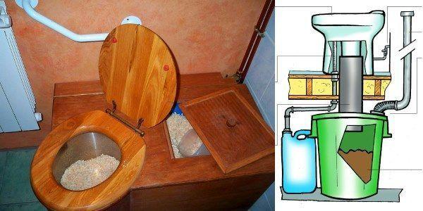 Устройство торфяного биотуалета для загородного дома (дачи)